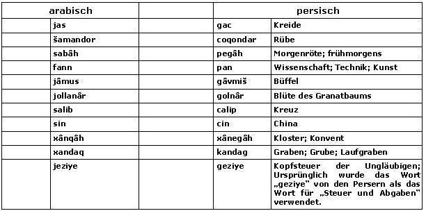 Griechische lateinische Präfixe und Suffixe