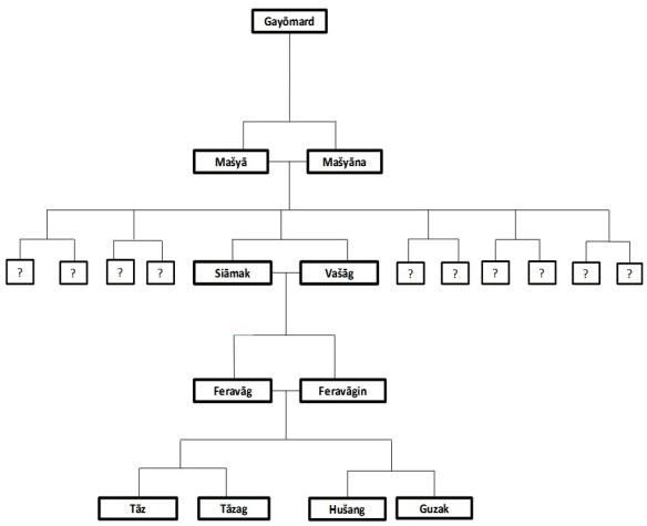 Stammbaum der Menschheit