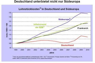 120118_lohnstueckkosten_deutschland_suedeuropa