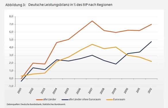 b01-abb3-deutsche-leistungsbilanz-nach-regionen
