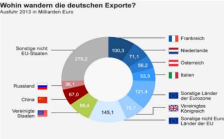 Exporte_Deutschland_450x280 chd.de