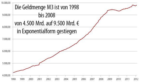 M3_1998-2012