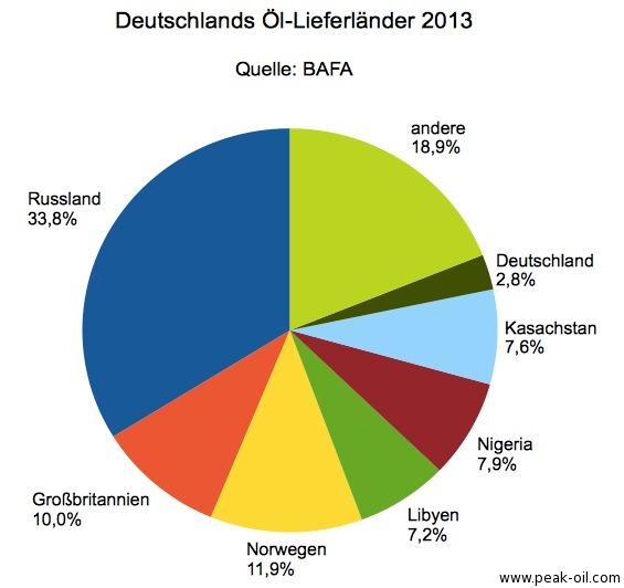 Öl-Lieferländer-Deutschland-2013