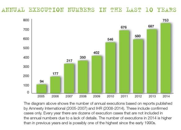 Bildquelle: IHR Jährliche Hinrichtungszahlen ab 2005