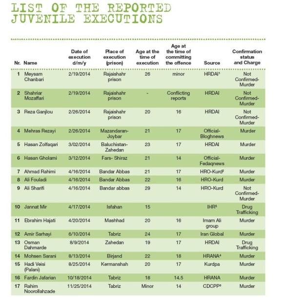 Bildquelle: IHR Liste berichteter Exekutionen von Jugendlichen 2014