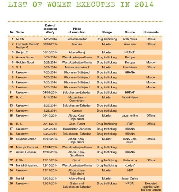 Bildquelle: IHR Liste exekutierter Frauen 2014