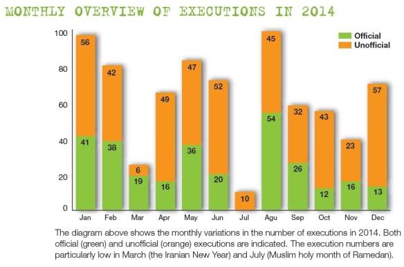 Bildquelle: IHR Monatlicher Überblick über die Hinrichtungen 2014