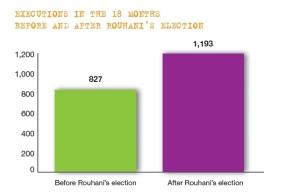 Bildquelle: IHR Hinrichtungen in Iran vor und nach den Wahlen