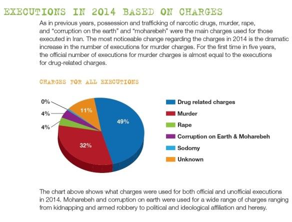 Bildquelle: IHR Hinrichtungen in % nach Delikten