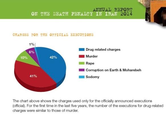 Bildquelle: IHR Hinrichtungen in % nach Delikten offizielle Angaben der IRI