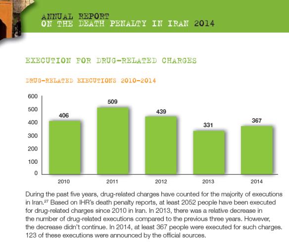 Bildquelle: IHR Hinrichtungen wegen Drogendelikten