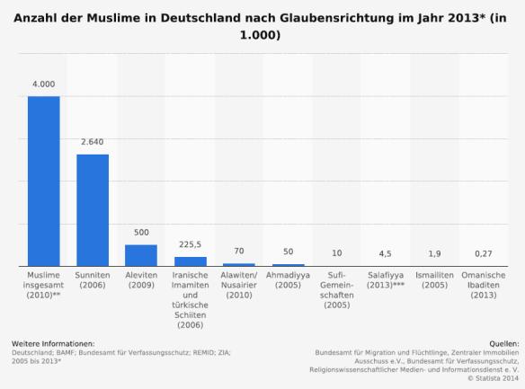 Anzahl der Muslime nach Glaubensrichtung in Deutschland 2013