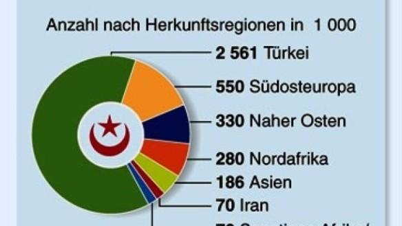 Anzahl der Migranten nach Herkunftsstaaten