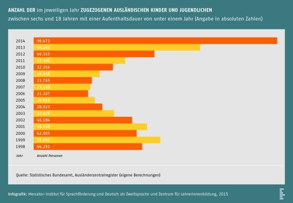 MI_ZfL_Studie_Infografik_Anzahl_300dpi