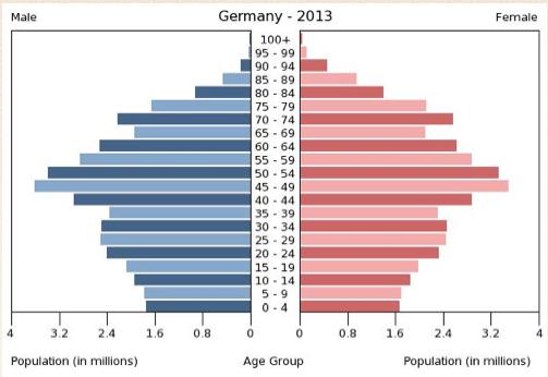 Altersaufbau Deutschland