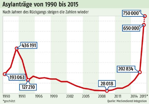 Asylantraege 1990 -2015