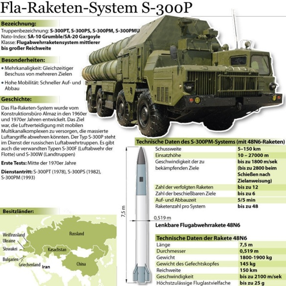 Raketen-System-S300P-Russland