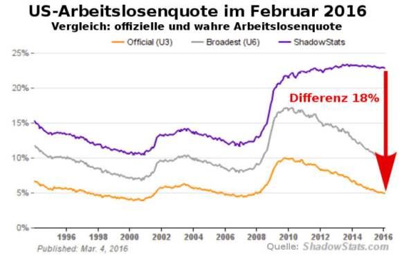 chart-us-arbeitslosenquote-februar-2016