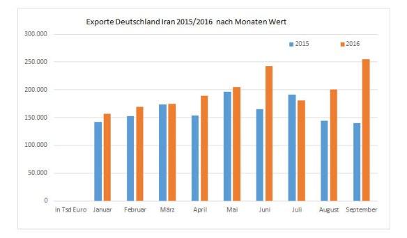 exporte